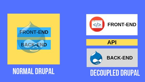 What is Drupal headless (Decoupling), why it's needed and type of Drupal decoupling?